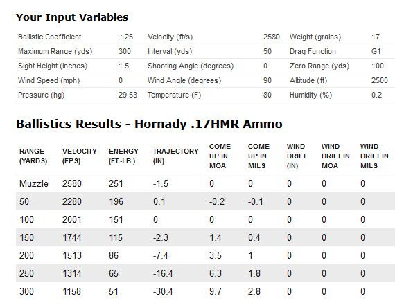 Cci A17 17hmr Ammo Ballistics