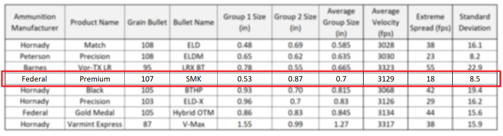 Federal Premium 107 grain SMK - 6mm Creedmoor Ammunition Accuracy Results