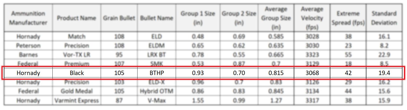 Hornady Black 105 grain BTHP - 6mm Creedmoor Ammunition Accuracy Results