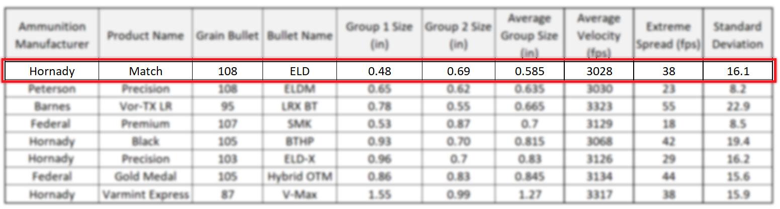 Hornady Match 108 grain ELD - 6mm Creedmoor Ammunition Accuracy Results