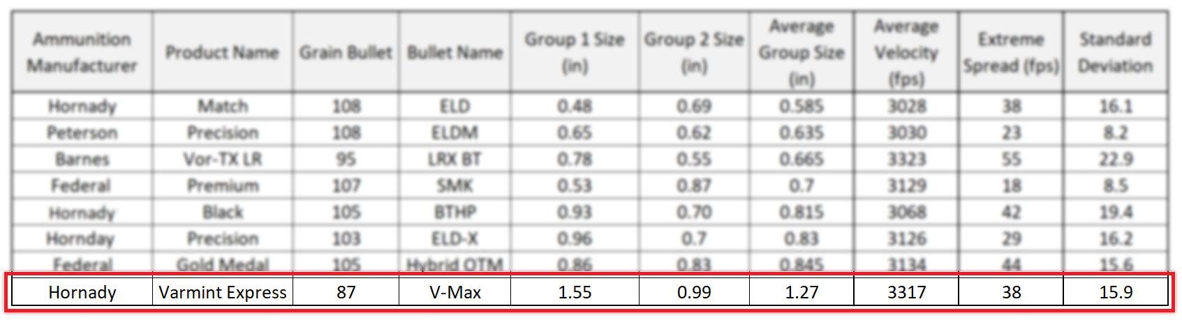 Hornady Varmint Express 87 grain VMax - 6mm Creedmoor Ammunition Accuracy Results