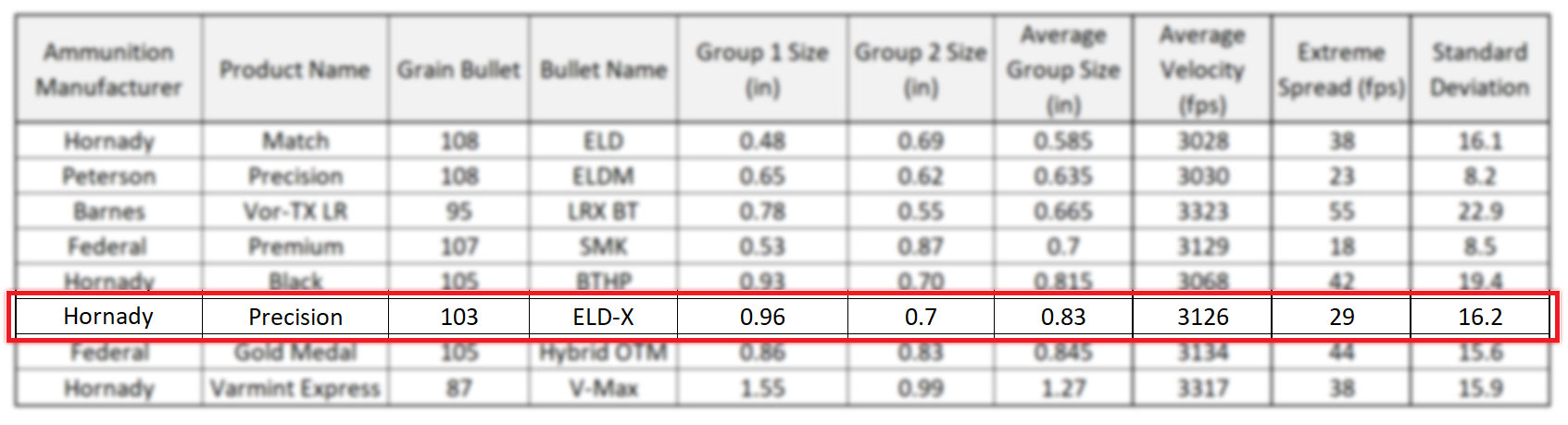 Hornady Precision Hunter 103 grain ELD-X - 6mm Creedmoor Ammunition Accuracy Results