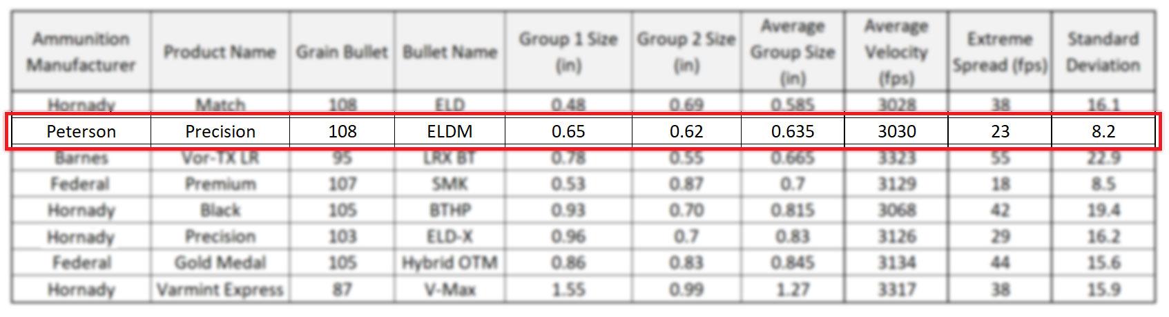 Peterson Precision 108 grain ELDM - 6mm Creedmoor Ammunition Accuracy Results